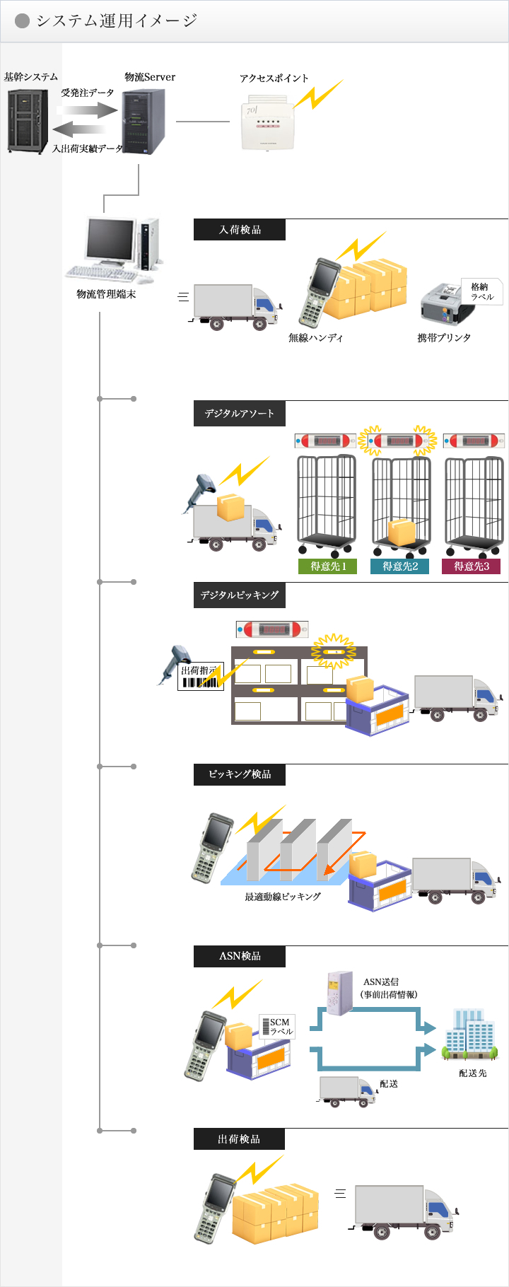 システム運用イメージ